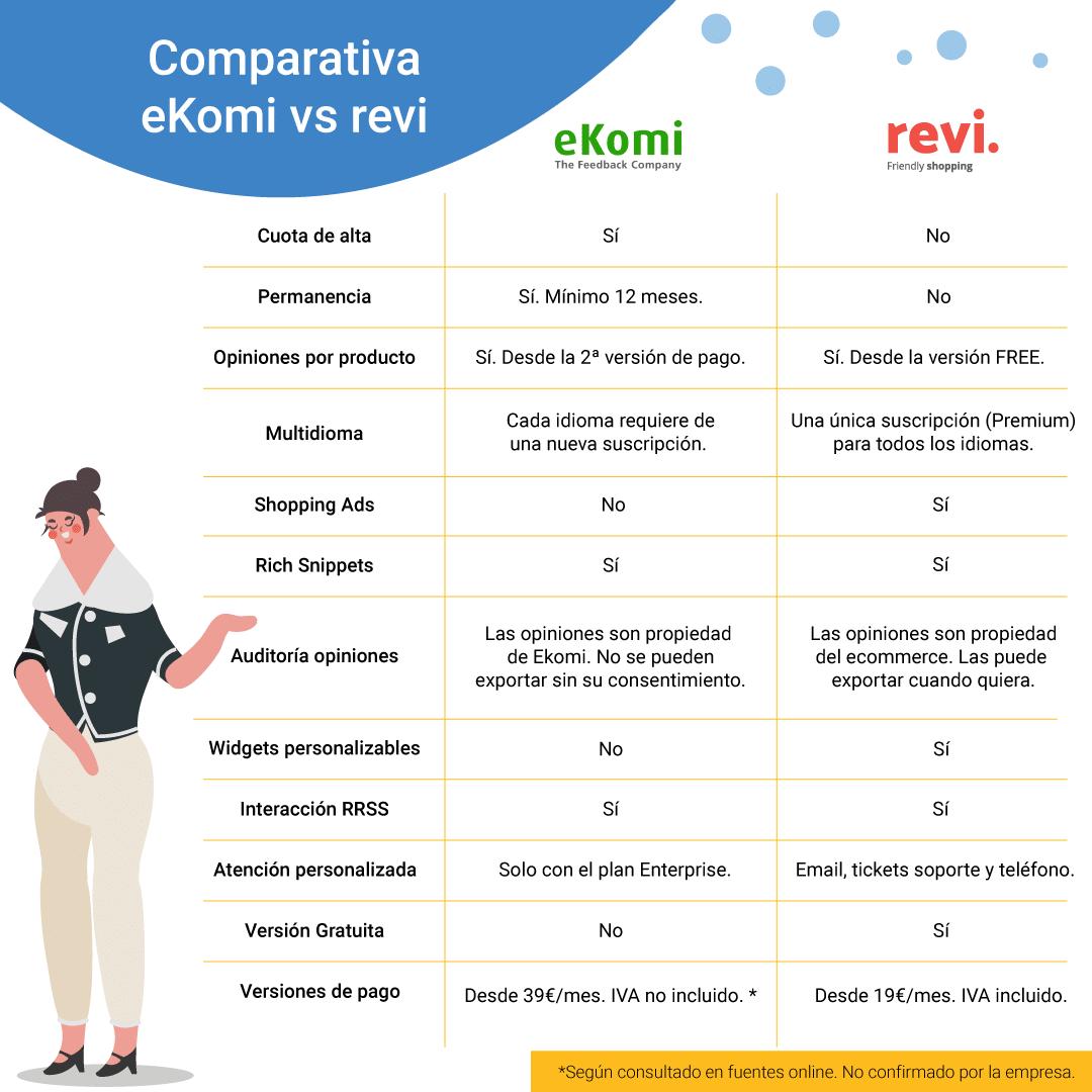 comparativa-ekomi-revi