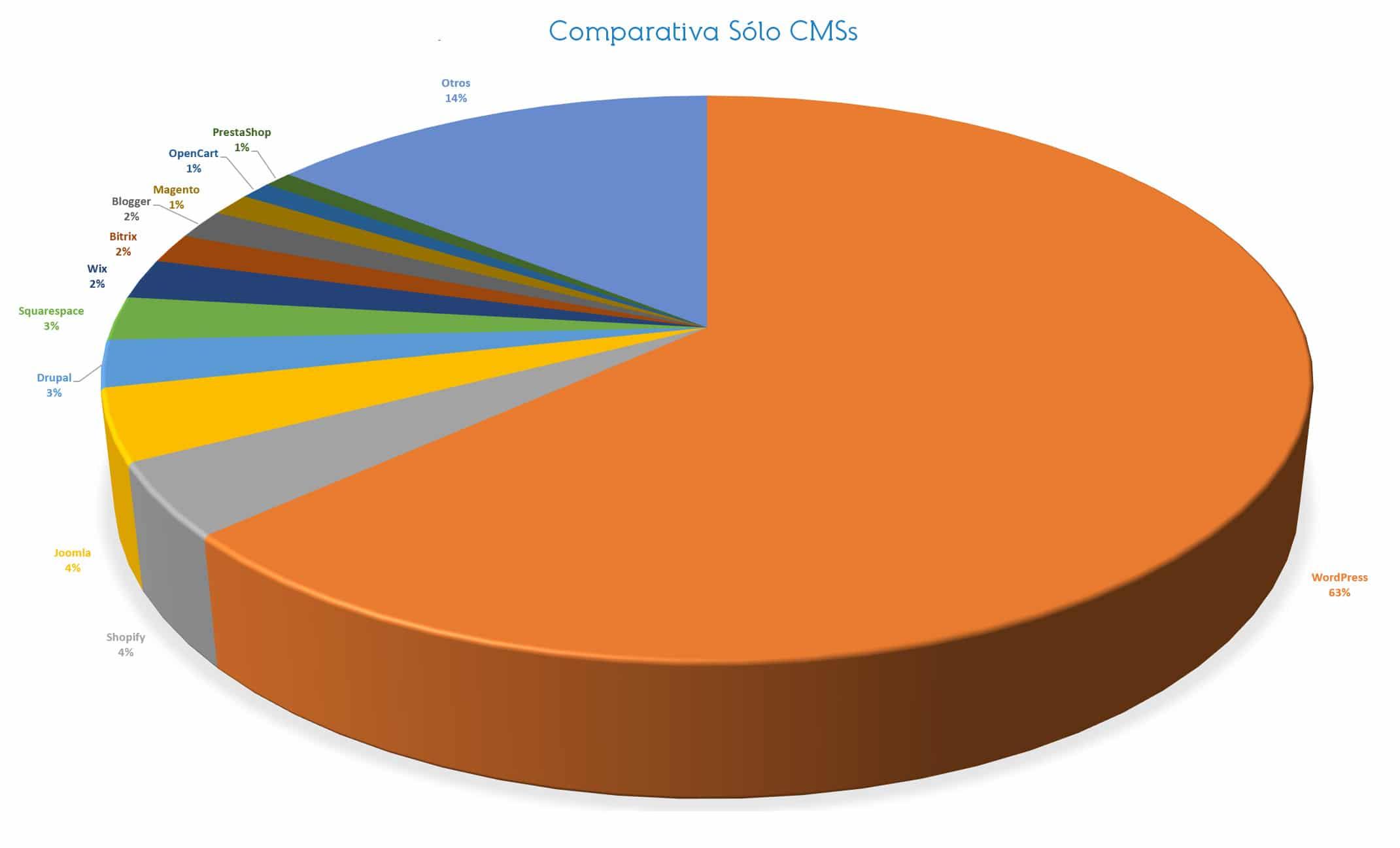 Los CMS para eCommerce más usados en 2020